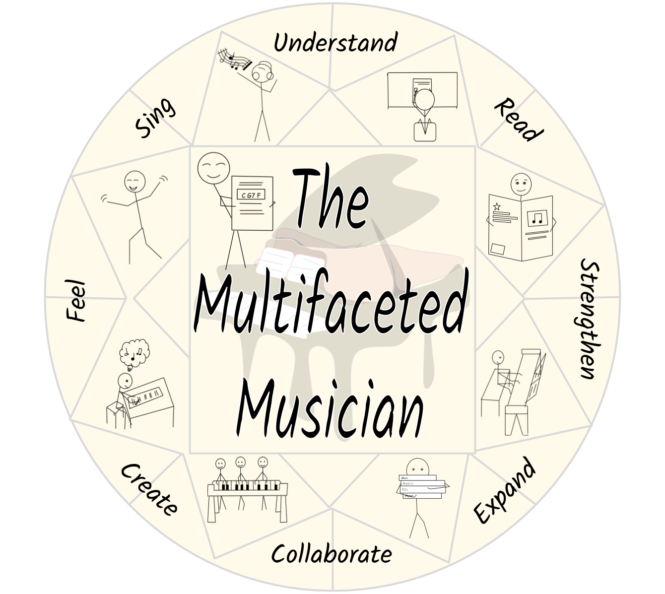 The Multifaceted Musician